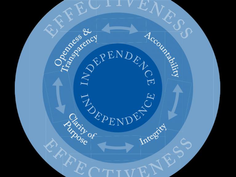 Principles diagram
